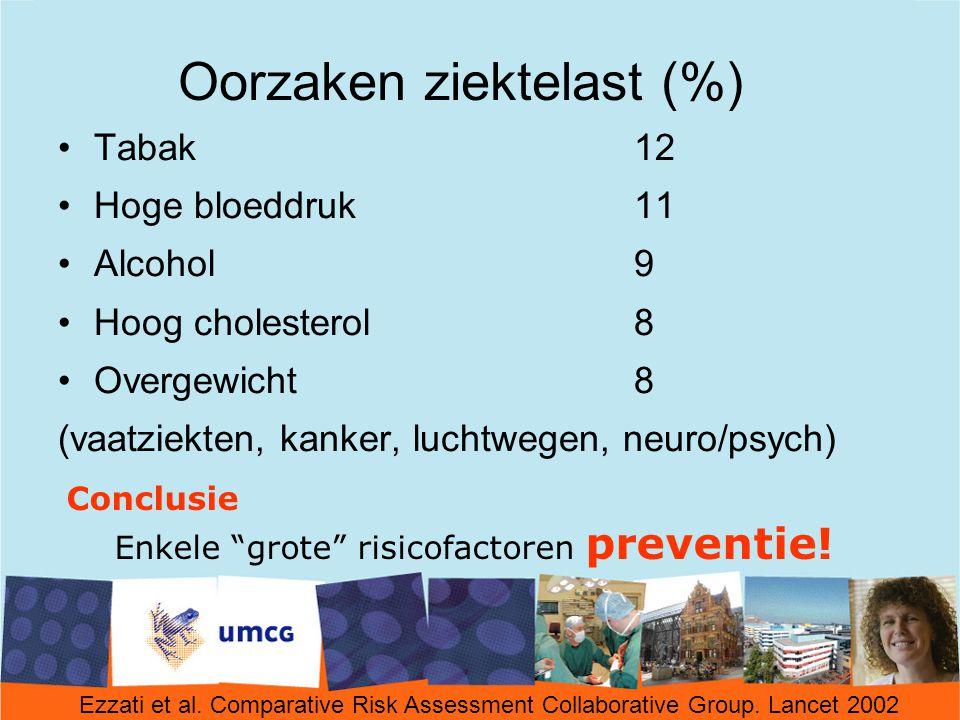 Oorzaken ziektelast (%) Tabak12 Hoge bloeddruk11 Alcohol9 Hoog cholesterol8 Overgewicht8 (vaatziekten, kanker, luchtwegen, neuro/psych) Conclusie Enkele grote risicofactoren preventie.
