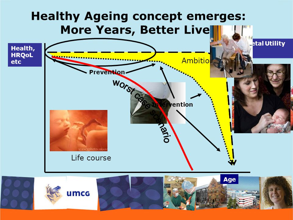 Age Health, HRQoL etc Societal Utility Life course Ambition Healthy Ageing concept emerges: More Years, Better Lives Intervention Prevention