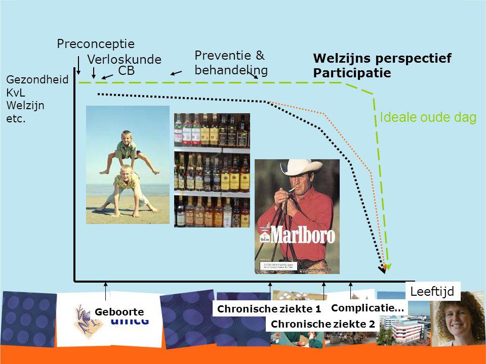 Chronische ziekte 1 Chronische ziekte 2 Complicatie… Leeftijd Geboorte Gezondheid KvL Welzijn etc. Ideale oude dag Gezondheidszorg Welzijns perspectie