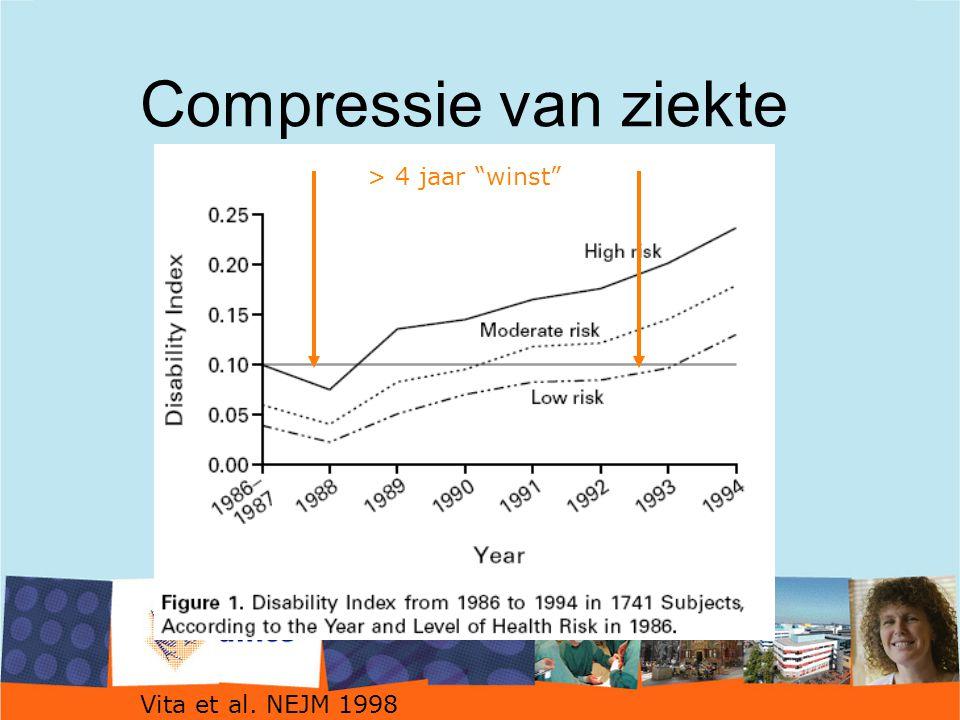 """Compressie van ziekte Vita et al. NEJM 1998 > 4 jaar """"winst"""""""