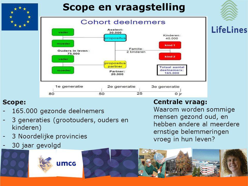 Scope en vraagstelling Scope: -165.000 gezonde deelnemers -3 generaties (grootouders, ouders en kinderen) -3 Noordelijke provincies -30 jaar gevolgd C