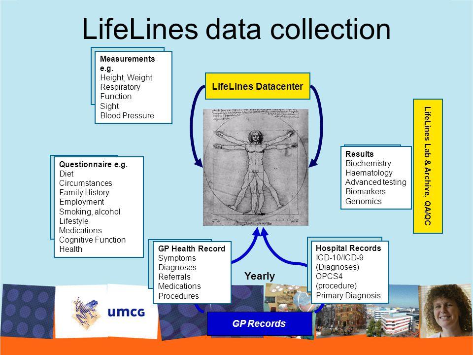 LifeLines Datacenter LifeLines Lab & Archive, QA/QC GP Records GP Health Record Symptoms Diagnoses Referrals Medications Procedures Hospital Records I
