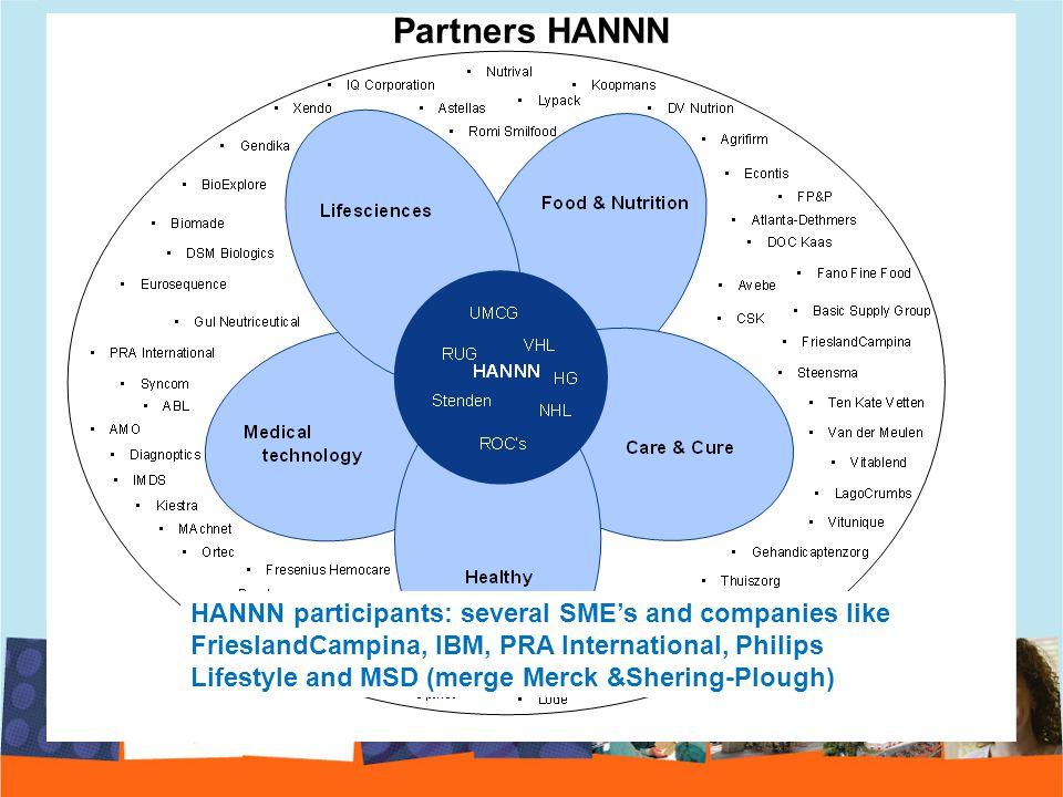 Partners HANNN HANNN participants: several SME's and companies like FrieslandCampina, IBM, PRA International, Philips Lifestyle and MSD (merge Merck &Shering-Plough)