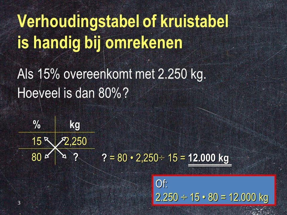 3 Verhoudingstabel of kruistabel is handig bij omrekenen Als 15% overeenkomt met 2.250 kg.