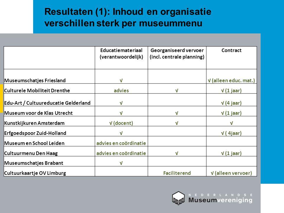 Resultaten (1): Inhoud en organisatie verschillen sterk per museummenu Educatiemateriaal (verantwoordelijk) Georganiseerd vervoer (incl.