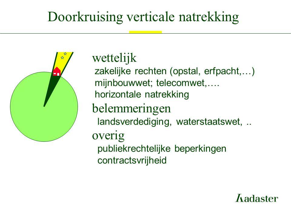 Doorkruising verticale natrekking wettelijk zakelijke rechten (opstal, erfpacht,…) mijnbouwwet; telecomwet,…. horizontale natrekking belemmeringen lan