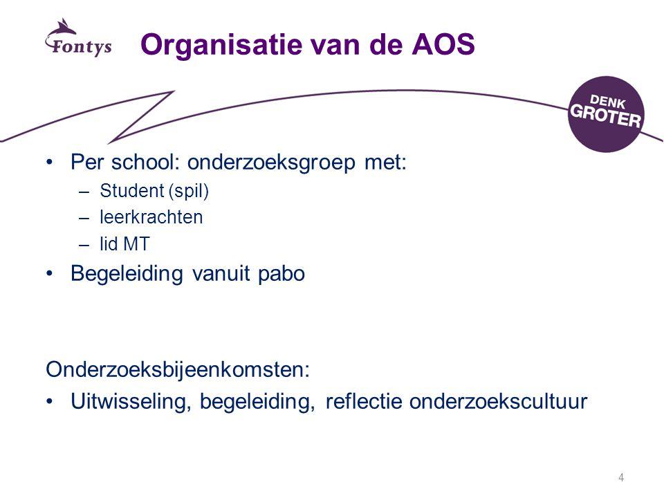 4 Organisatie van de AOS Per school: onderzoeksgroep met: –Student (spil) –leerkrachten –lid MT Begeleiding vanuit pabo Onderzoeksbijeenkomsten: Uitwisseling, begeleiding, reflectie onderzoekscultuur