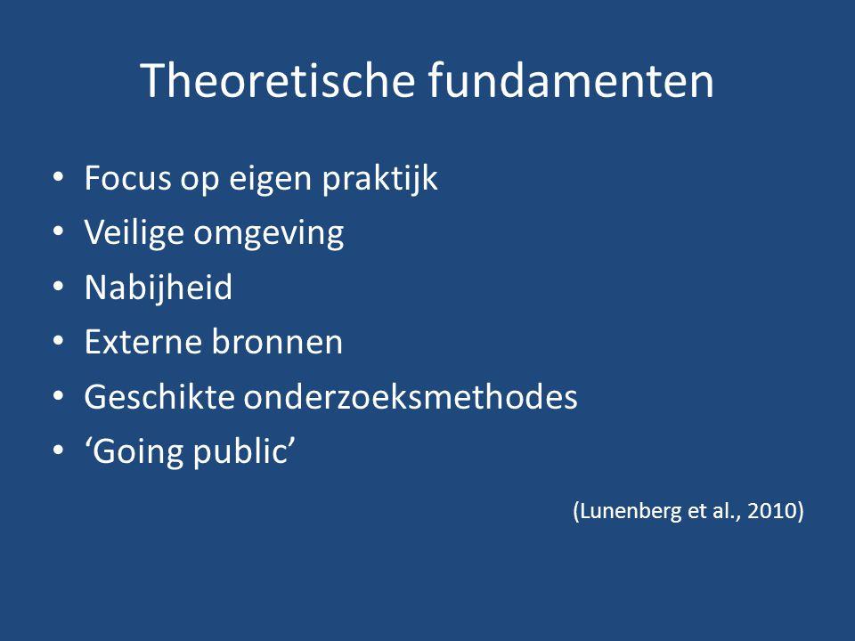 Theoretische fundamenten Focus op eigen praktijk Veilige omgeving Nabijheid Externe bronnen Geschikte onderzoeksmethodes 'Going public' (Lunenberg et al., 2010)