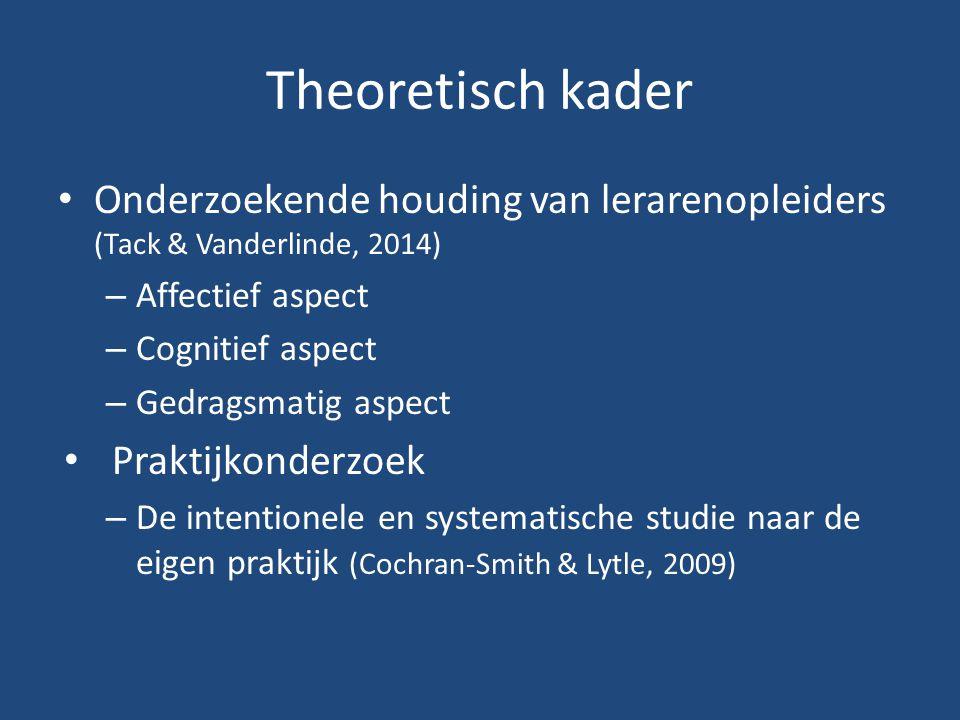 Theoretisch kader Onderzoekende houding van lerarenopleiders (Tack & Vanderlinde, 2014) – Affectief aspect – Cognitief aspect – Gedragsmatig aspect Praktijkonderzoek – De intentionele en systematische studie naar de eigen praktijk (Cochran-Smith & Lytle, 2009)