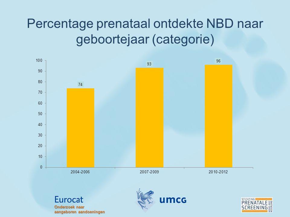 Percentage prenataal ontdekte NBD naar geboortejaar (categorie) Onderzoek naar aangeboren aandoeningen