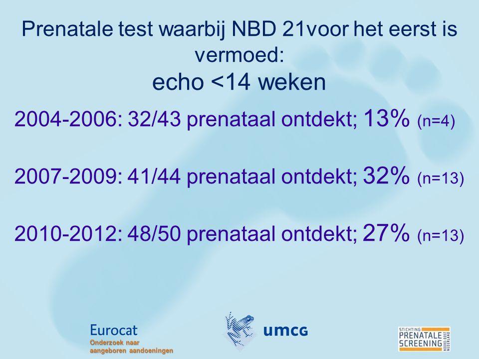 Prenatale test waarbij NBD 21voor het eerst is vermoed: echo <14 weken 2004-2006: 32/43 prenataal ontdekt; 13% (n=4) 2007-2009: 41/44 prenataal ontdek