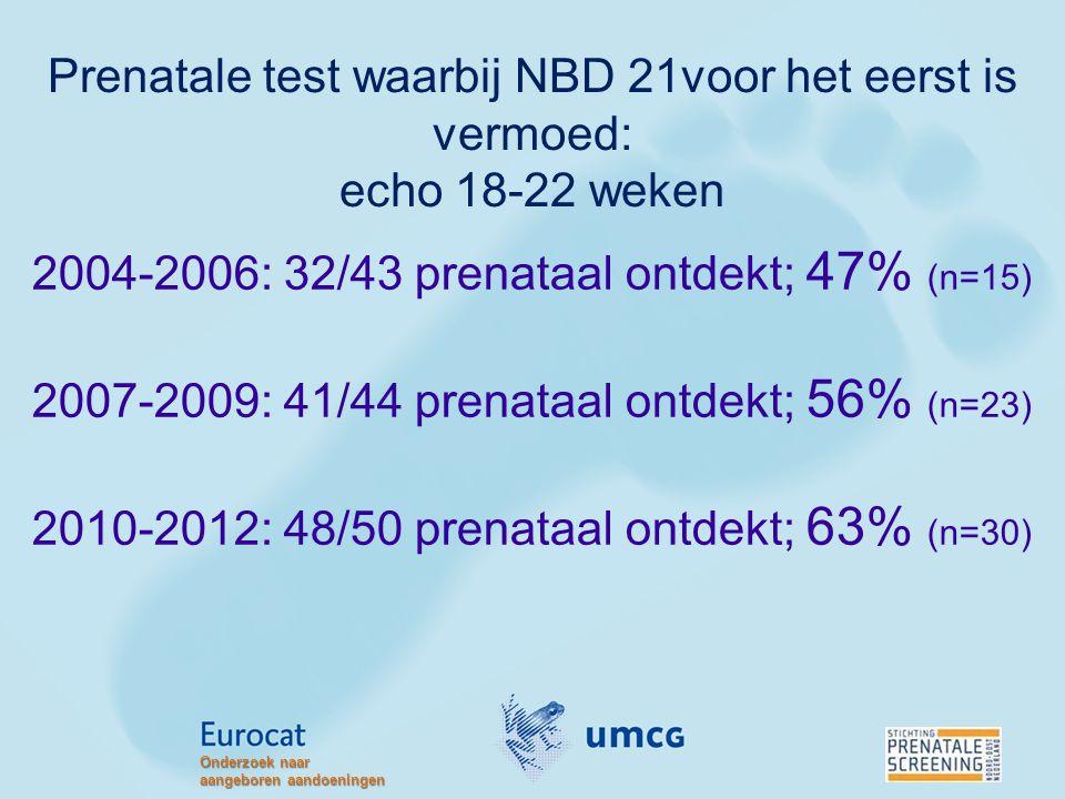 Prenatale test waarbij NBD 21voor het eerst is vermoed: echo 18-22 weken 2004-2006: 32/43 prenataal ontdekt; 47% (n=15) 2007-2009: 41/44 prenataal ont