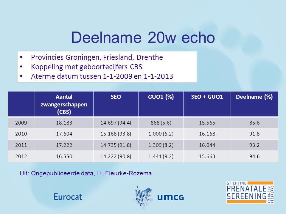 Deelname 20w echo Aantal zwangerschappen (CBS) SEOGUO1 (%)SEO + GUO1Deelname (%) 200918.18314.697 (94.4)868 (5.6)15.56585.6 201017.60415.168 (93.8)1.0