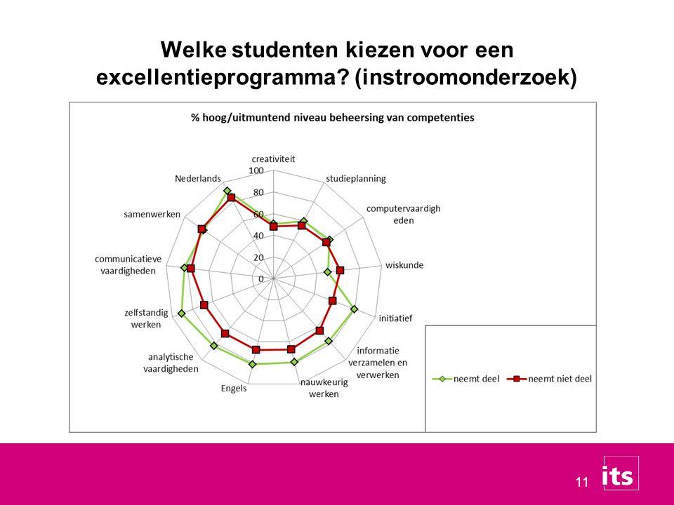 11 Welke studenten kiezen voor een excellentieprogramma? (instroomonderzoek)