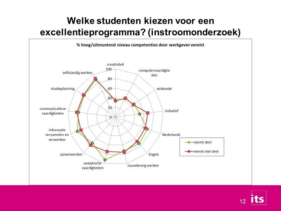 12 Welke studenten kiezen voor een excellentieprogramma? (instroomonderzoek)
