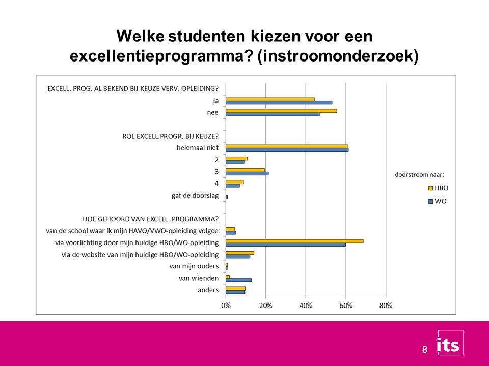8 Welke studenten kiezen voor een excellentieprogramma? (instroomonderzoek)