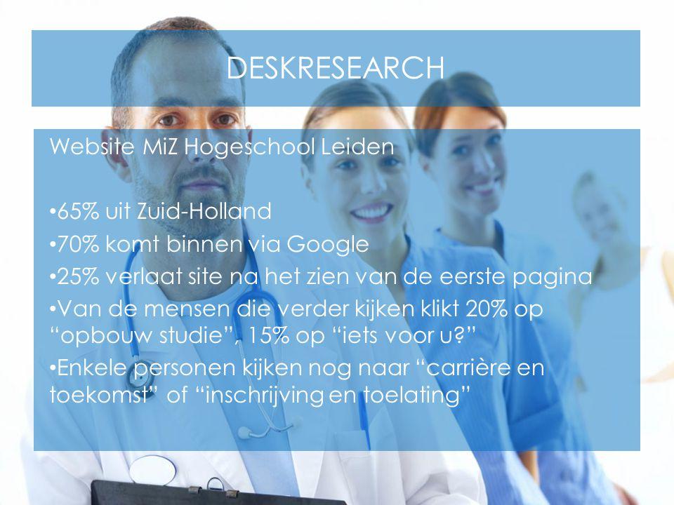 DESKRESEARCH Website MiZ Hogeschool Leiden 65% uit Zuid-Holland 70% komt binnen via Google 25% verlaat site na het zien van de eerste pagina Van de me