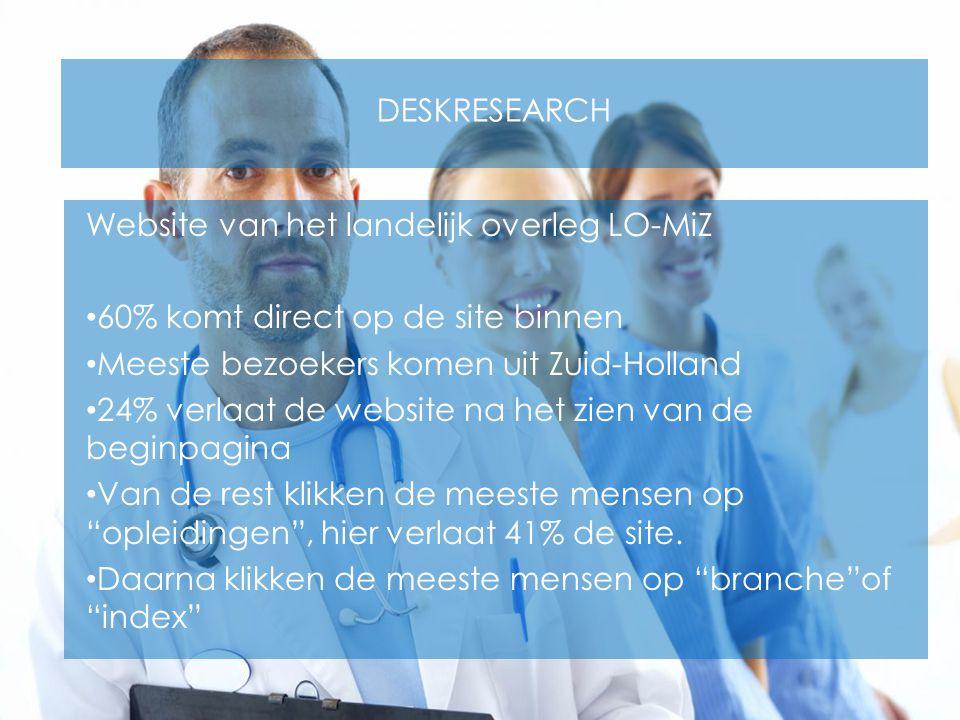 DESKRESEARCH Website van het landelijk overleg LO-MiZ 60% komt direct op de site binnen Meeste bezoekers komen uit Zuid-Holland 24% verlaat de website