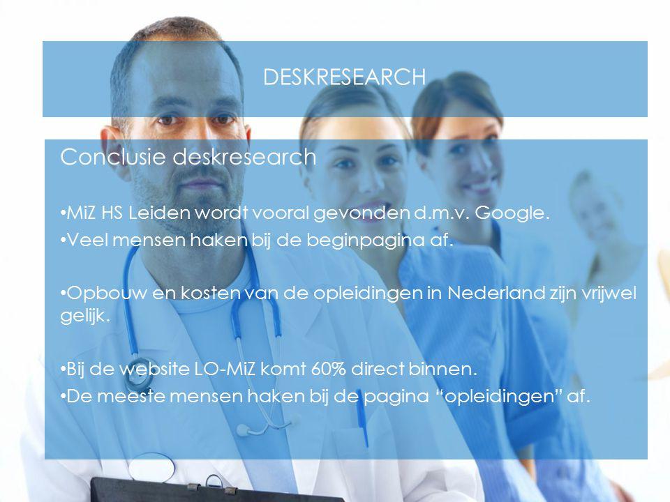 DESKRESEARCH Conclusie deskresearch MiZ HS Leiden wordt vooral gevonden d.m.v. Google. Veel mensen haken bij de beginpagina af. Opbouw en kosten van d