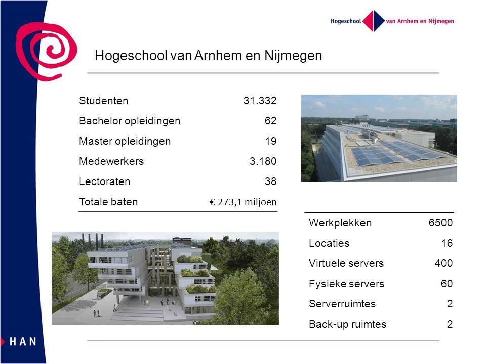 Hogeschool van Arnhem en Nijmegen Studenten31.332 Bachelor opleidingen62 Master opleidingen19 Medewerkers3.180 Lectoraten38 Totale baten € 273,1 miljoen Werkplekken6500 Locaties16 Virtuele servers400 Fysieke servers60 Serverruimtes2 Back-up ruimtes2