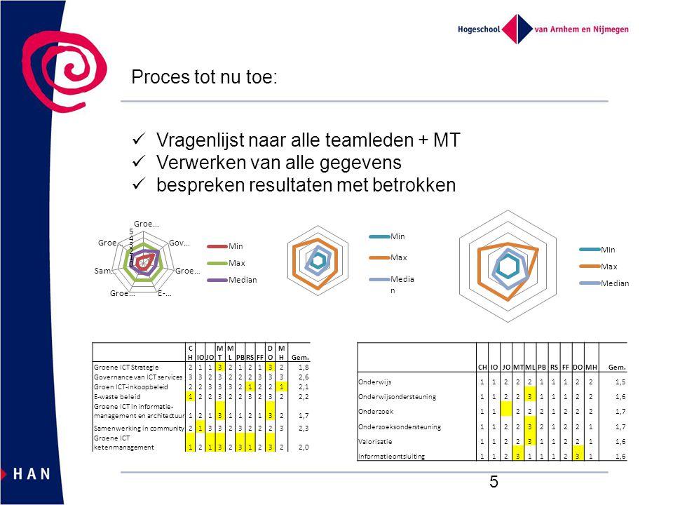 5 Proces tot nu toe: Vragenlijst naar alle teamleden + MT Verwerken van alle gegevens bespreken resultaten met betrokken CHCHIOJO MTMT MLMLPBRSFF DODO MHMHGem.