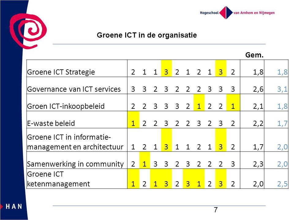 7 Gem. Groene ICT Strategie21132121321,8 Governance van ICT services33232223332,63,1 Groen ICT-inkoopbeleid22333212212,11,8 E-waste beleid12232232322,