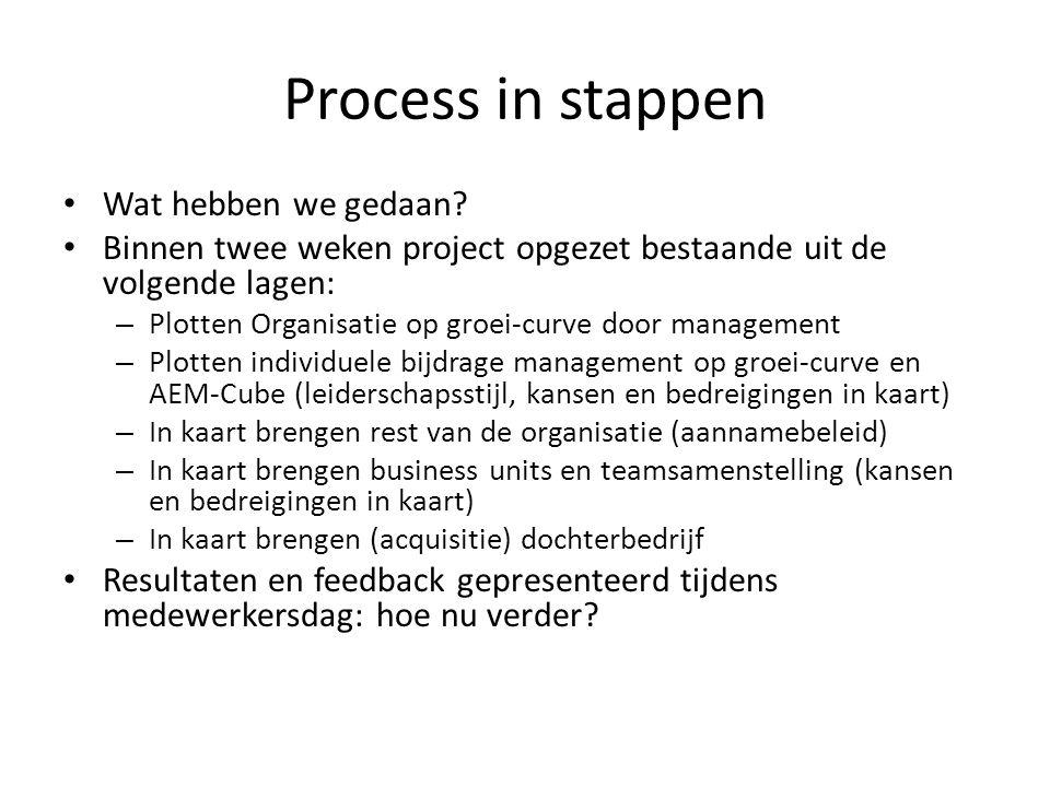 Process in stappen Wat hebben we gedaan? Binnen twee weken project opgezet bestaande uit de volgende lagen: – Plotten Organisatie op groei-curve door