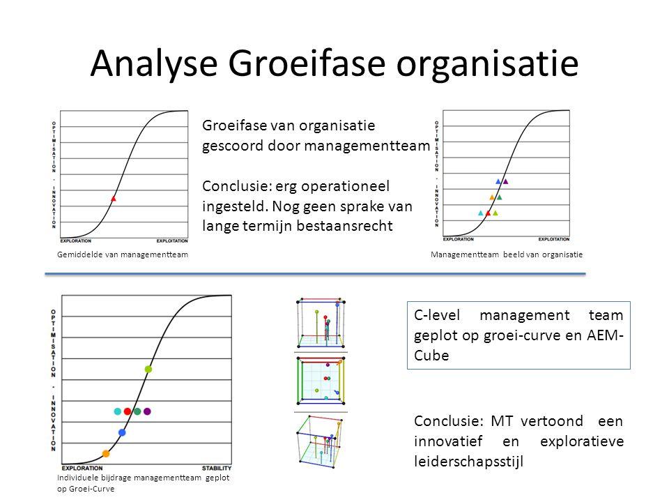 Analyse Groeifase organisatie Groeifase van organisatie gescoord door managementteam Conclusie: erg operationeel ingesteld. Nog geen sprake van lange
