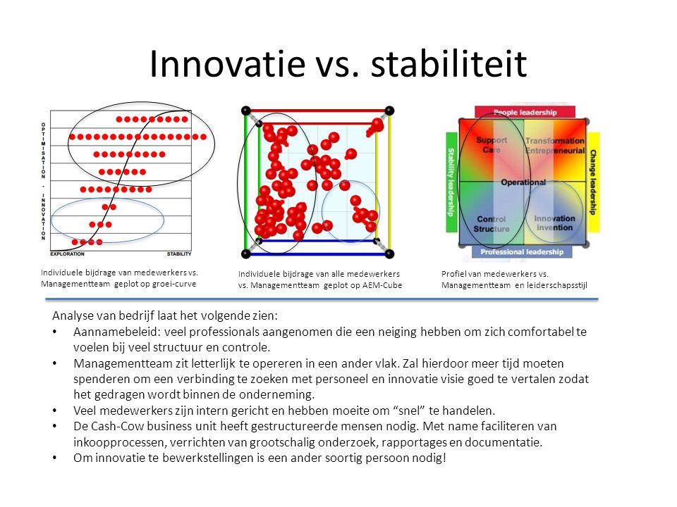Innovatie vs. stabiliteit Individuele bijdrage van medewerkers vs. Managementteam geplot op groei-curve Individuele bijdrage van alle medewerkers vs.