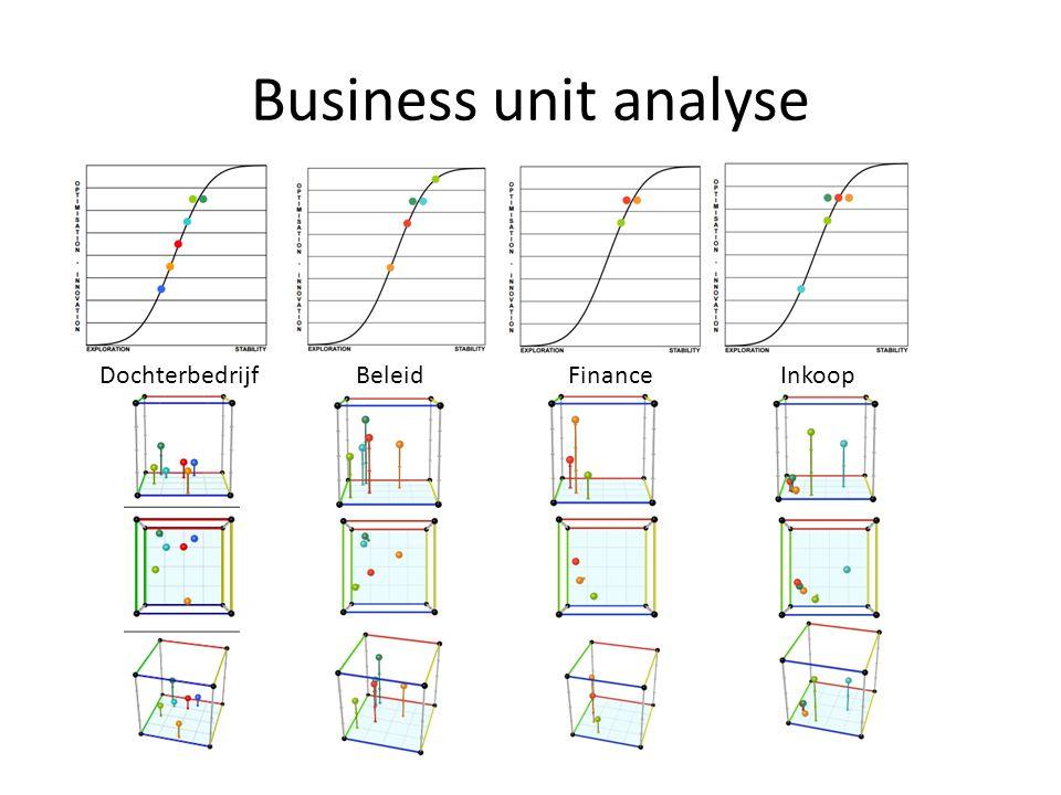 Business unit analyse BeleidFinanceDochterbedrijfInkoop
