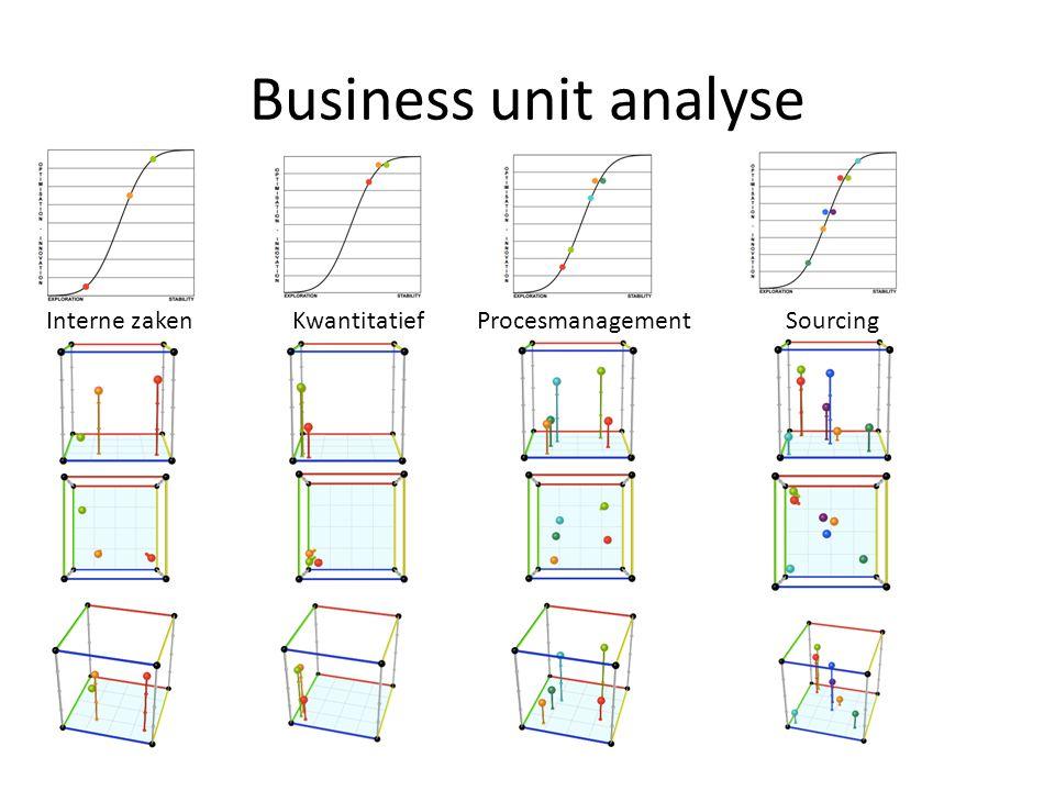 Business unit analyse Interne zakenKwantitatiefProcesmanagementSourcing