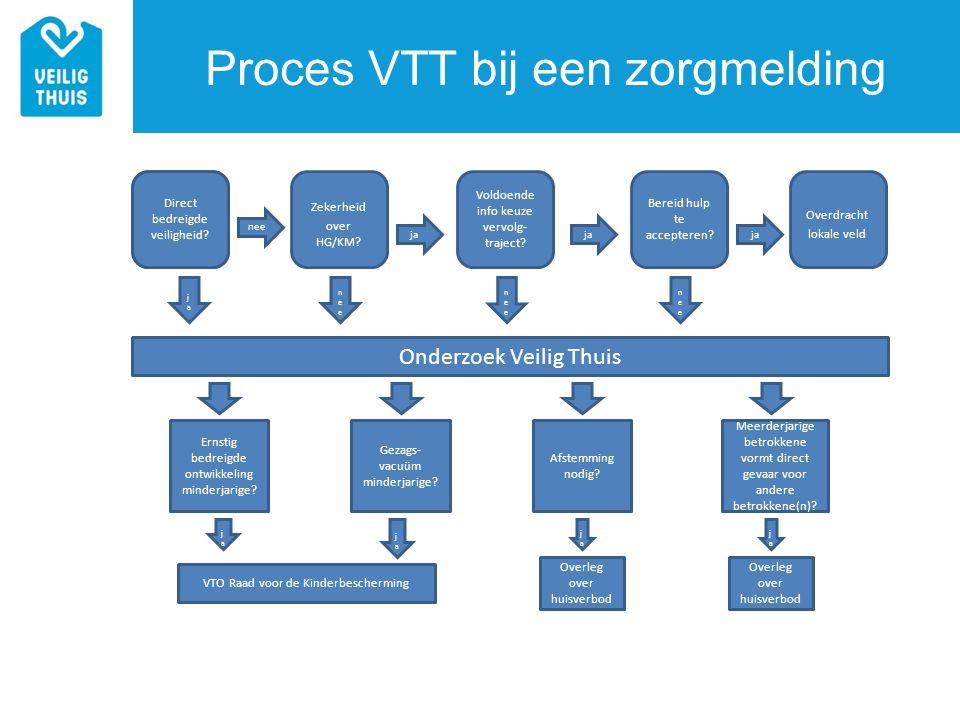 Onderzoek Veilig Thuis Proces VTT bij een zorgmelding Zekerheid over HG/KM? Voldoende info keuze vervolg- traject? Bereid hulp te accepteren? Overdrac