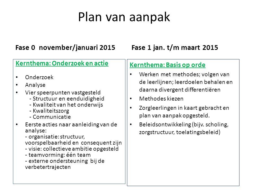 Plan van aanpak Fase 0 november/januari 2015 Kernthema: Onderzoek en actie Onderzoek Analyse Vier speerpunten vastgesteld - Structuur en eenduidigheid