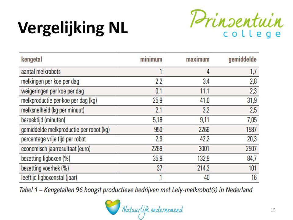 Vergelijking NL 15