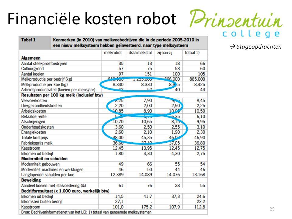 Financiële kosten robot  Stageopdrachten 25