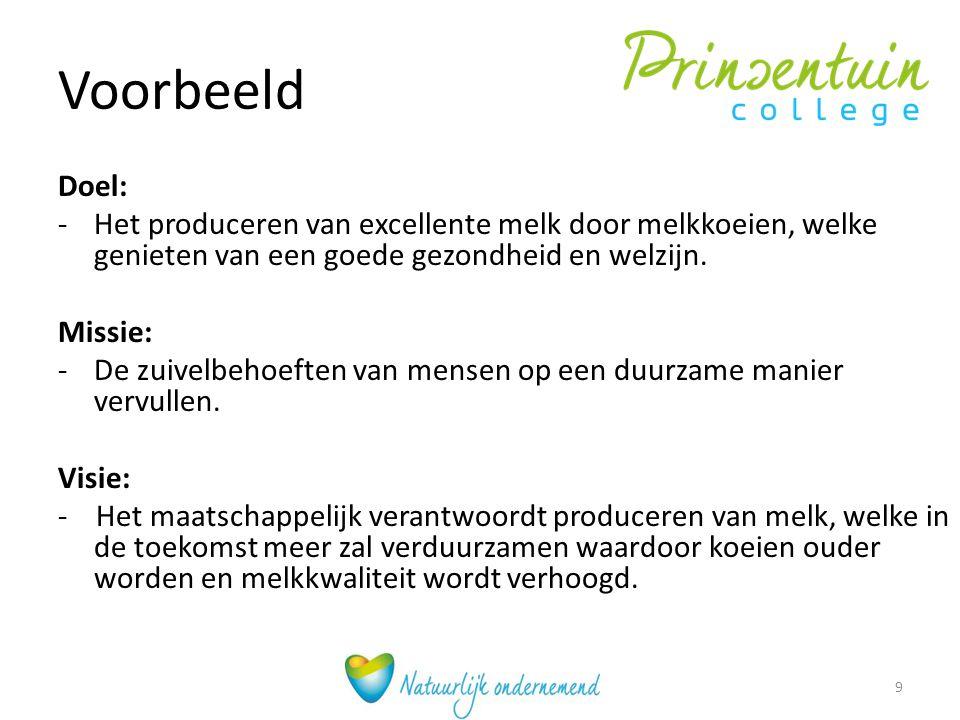 Voeding Wordt steeds belangrijker..Waarom. Voeder efficiëntiescore is in Nederland gem.