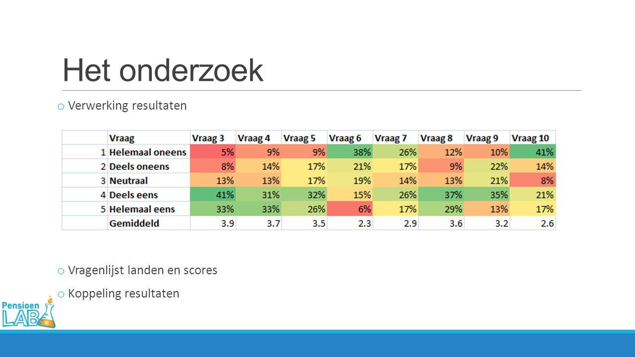 Het onderzoek o Verwerking resultaten o Vragenlijst landen en scores o Koppeling resultaten
