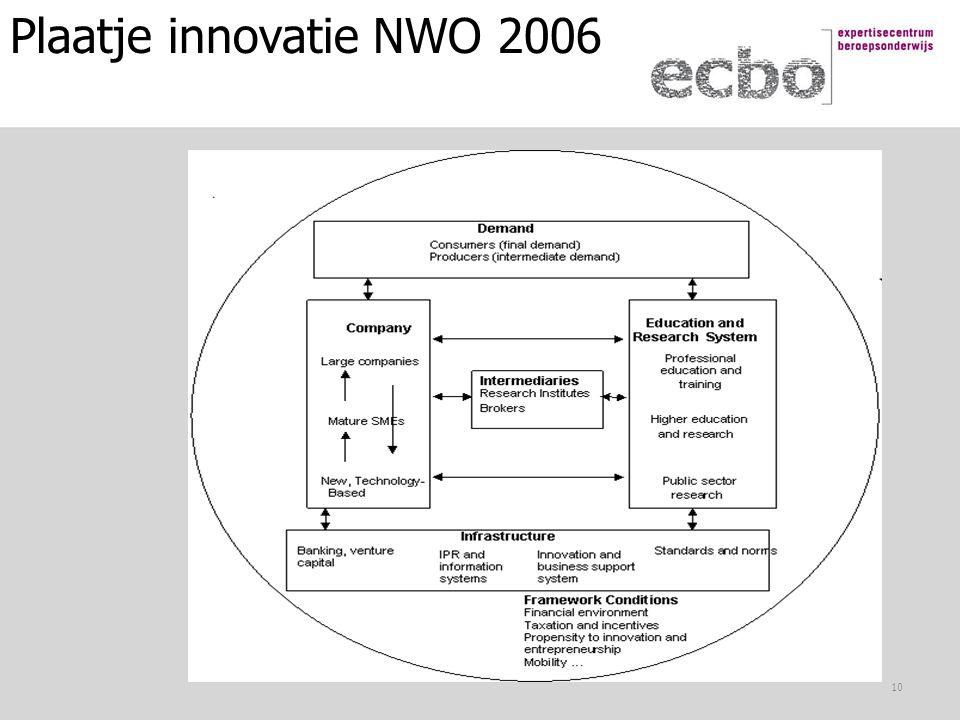 Plaatje innovatie NWO 2006 10