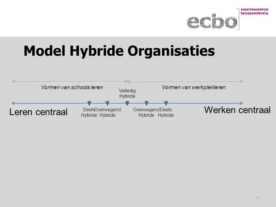 Model Hybride Organisaties Leren centraal Werken centraal Volledig Hybride Deels Hybride Overwegend Hybride Deels Hybride Overwegend Hybride Vormen va
