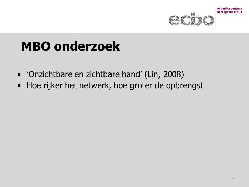 MBO onderzoek 'Onzichtbare en zichtbare hand' (Lin, 2008) Hoe rijker het netwerk, hoe groter de opbrengst 14