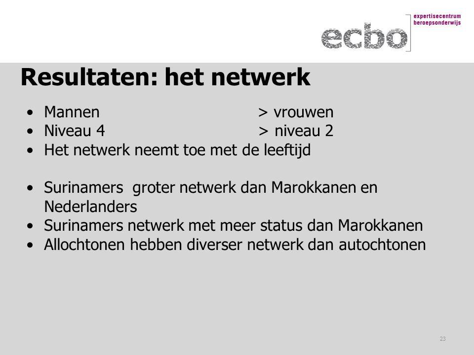 Resultaten: het netwerk Mannen > vrouwen Niveau 4 > niveau 2 Het netwerk neemt toe met de leeftijd Surinamers groter netwerk dan Marokkanen en Nederla