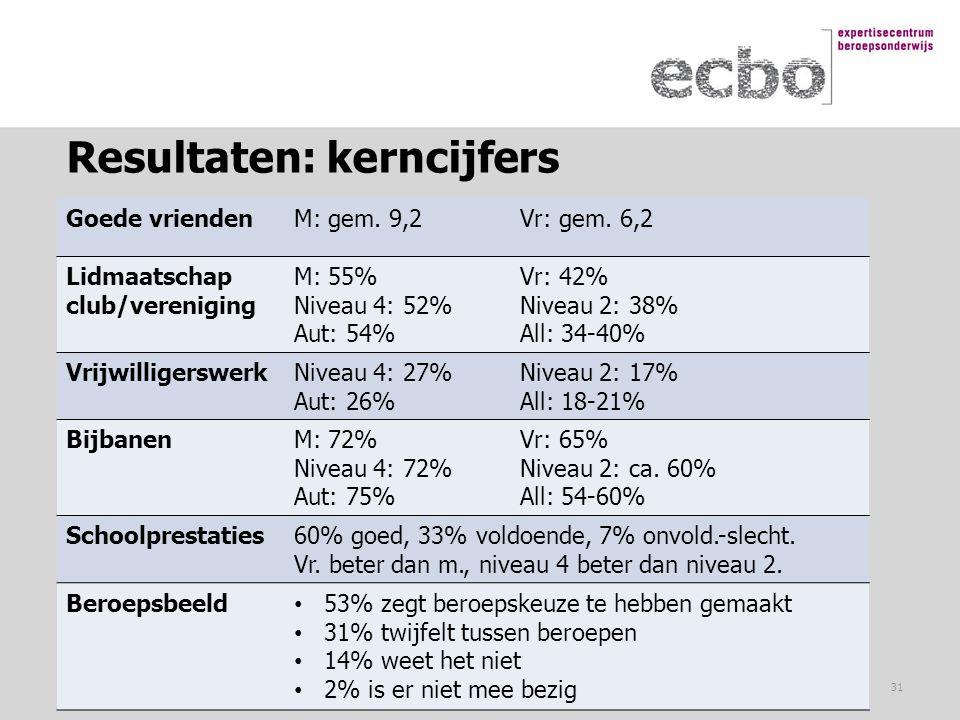 Resultaten: kerncijfers Goede vriendenM: gem. 9,2Vr: gem. 6,2 Lidmaatschap club/vereniging M: 55% Niveau 4: 52% Aut: 54% Vr: 42% Niveau 2: 38% All: 34