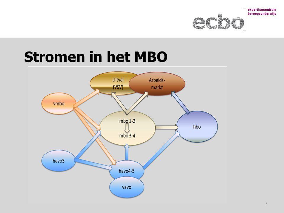 Stromen in het MBO 9
