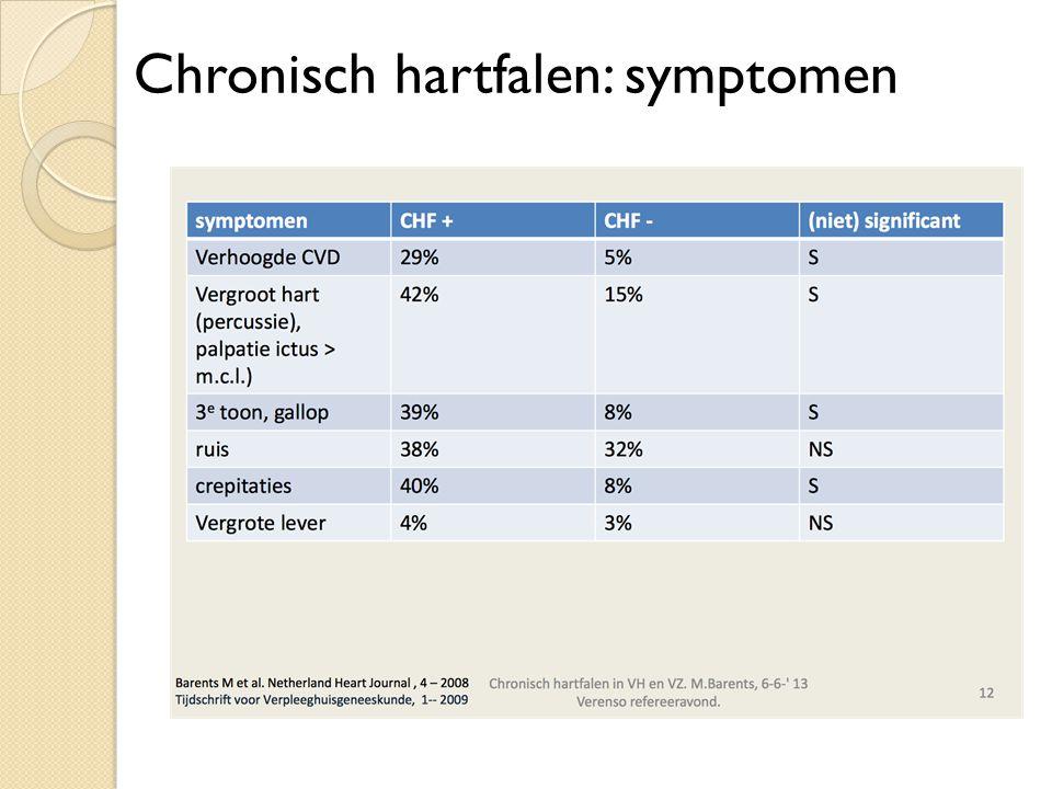 Chronisch hartfalen: symptomen