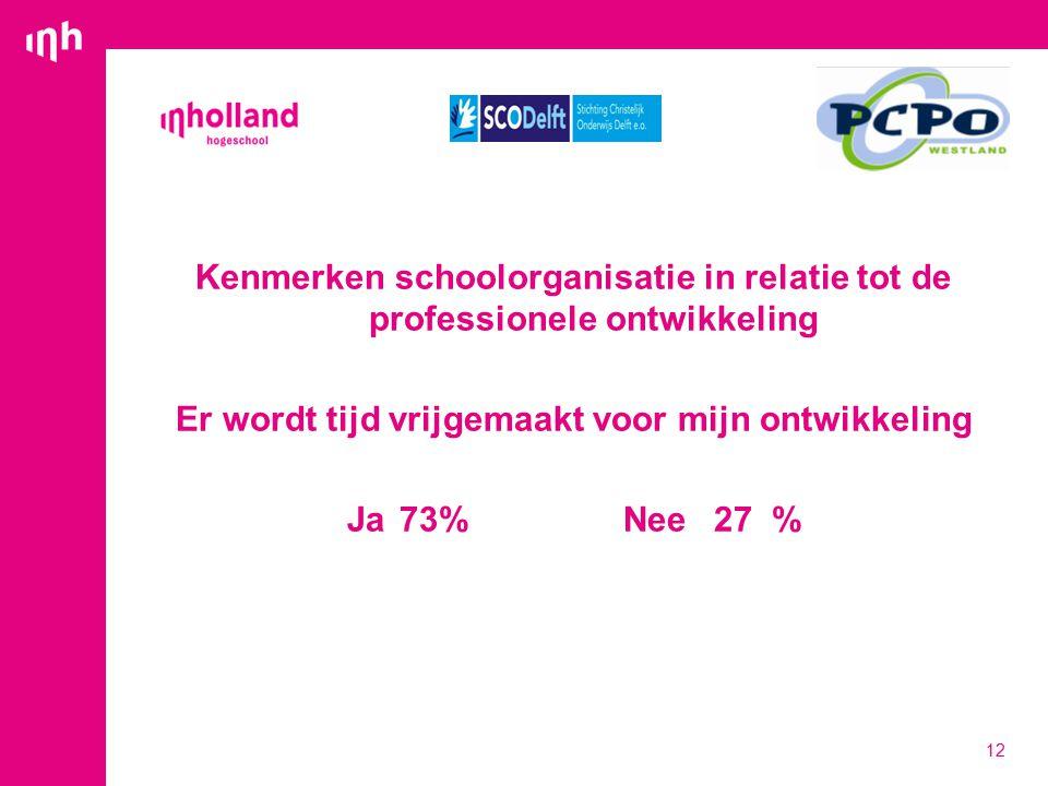 Kenmerken schoolorganisatie in relatie tot de professionele ontwikkeling Er wordt tijd vrijgemaakt voor mijn ontwikkeling Ja73% Nee27 % 12