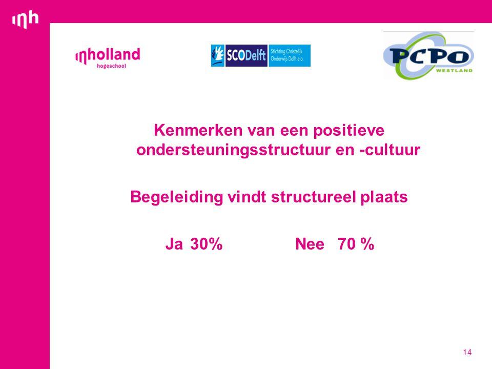 Kenmerken van een positieve ondersteuningsstructuur en -cultuur Begeleiding vindt structureel plaats Ja30% Nee70 % 14