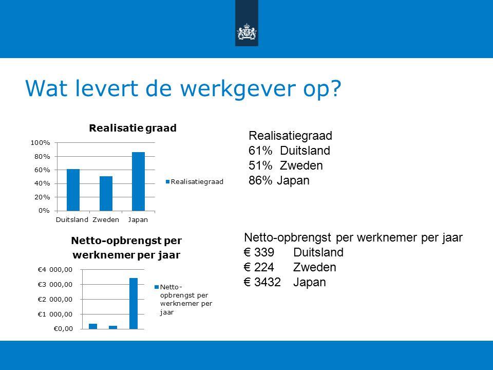 RVO.nl heeft als doel in 2017 dé toonaangevende overheidsdienstverlener Missie van RVO = Elk dag beter Ideeënmanagementsystemen Men spreekt ook wel ov