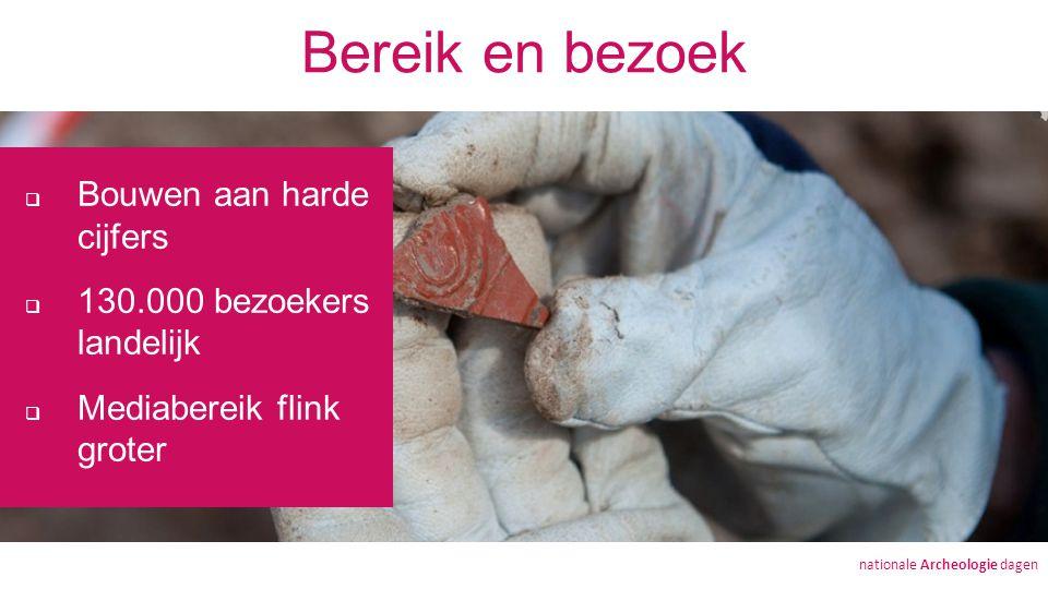 Bereik en bezoek  Bouwen aan harde cijfers  130.000 bezoekers landelijk  Mediabereik flink groter nationale Archeologie dagen