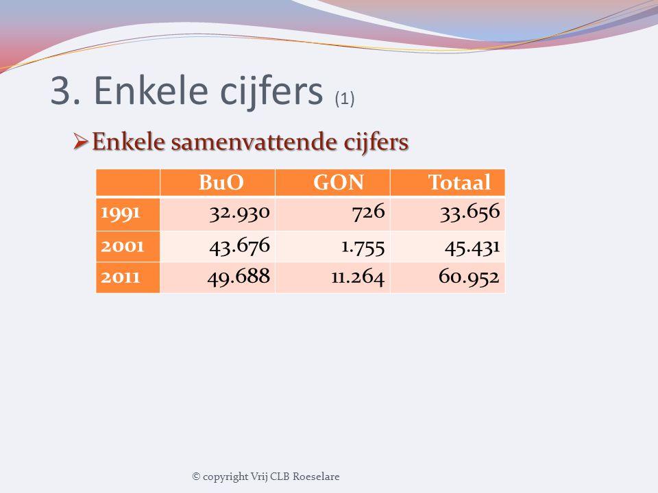 3. Enkele cijfers (2)  Evolutie aantal BuO-leerlingen © copyright Vrij CLB Roeselare