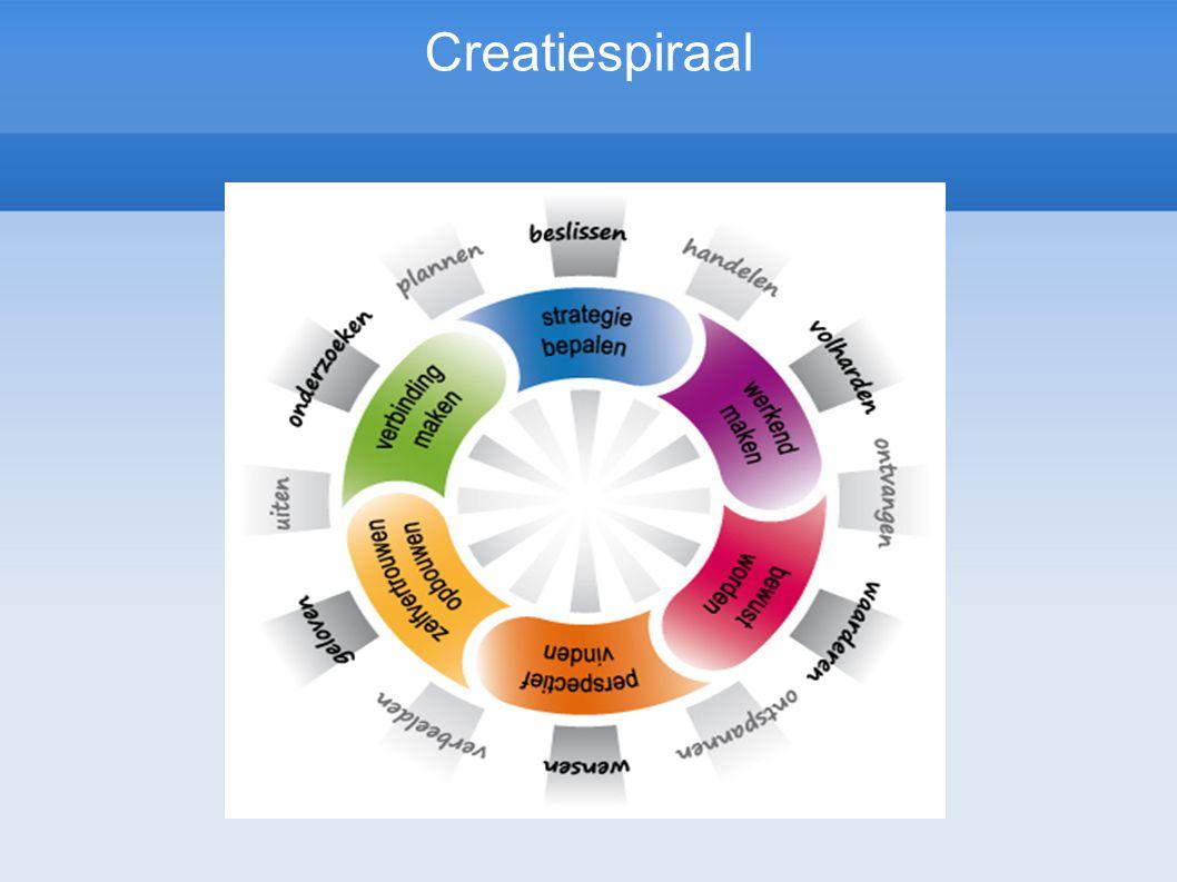 Creatiespiraal